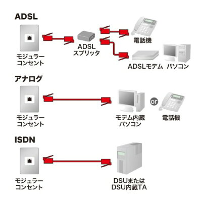 サンワサプライ コア付シールドツイストモジュラーケーブル TEL-FST-7N2