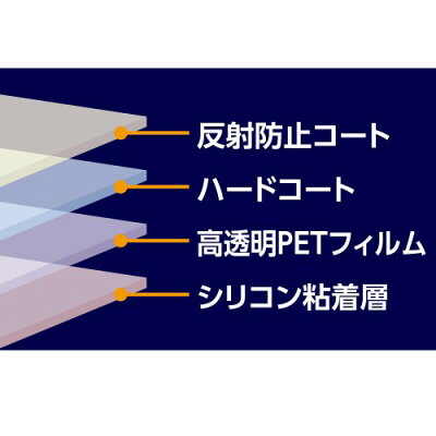 HAKUBA/ハクバ DGF2-PATZ95 Panasonic LUMIX TZ95 / FZ1000II / LX100II / TX2 / TX1専用 液晶保護フィルム MarkII