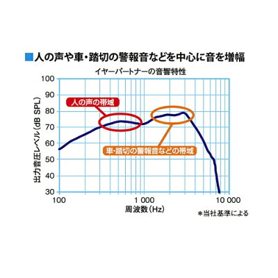 パイオニア イヤーパートナー 耳あな型補聴器 PHA-C11(1コ入)